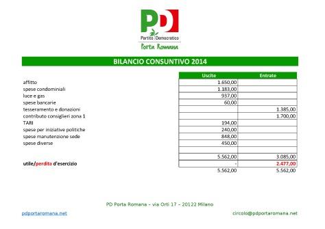 bilancio consuntivo circolo 2014