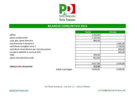 bilancio consuntivo circolo 2015
